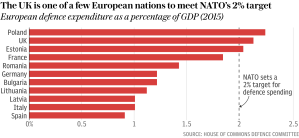 European Defense Spending